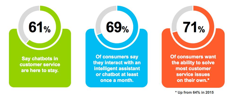 Chatbotok és appok háborúja