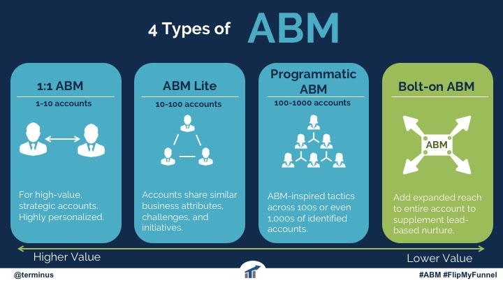 Az ABM 4 fő típusa