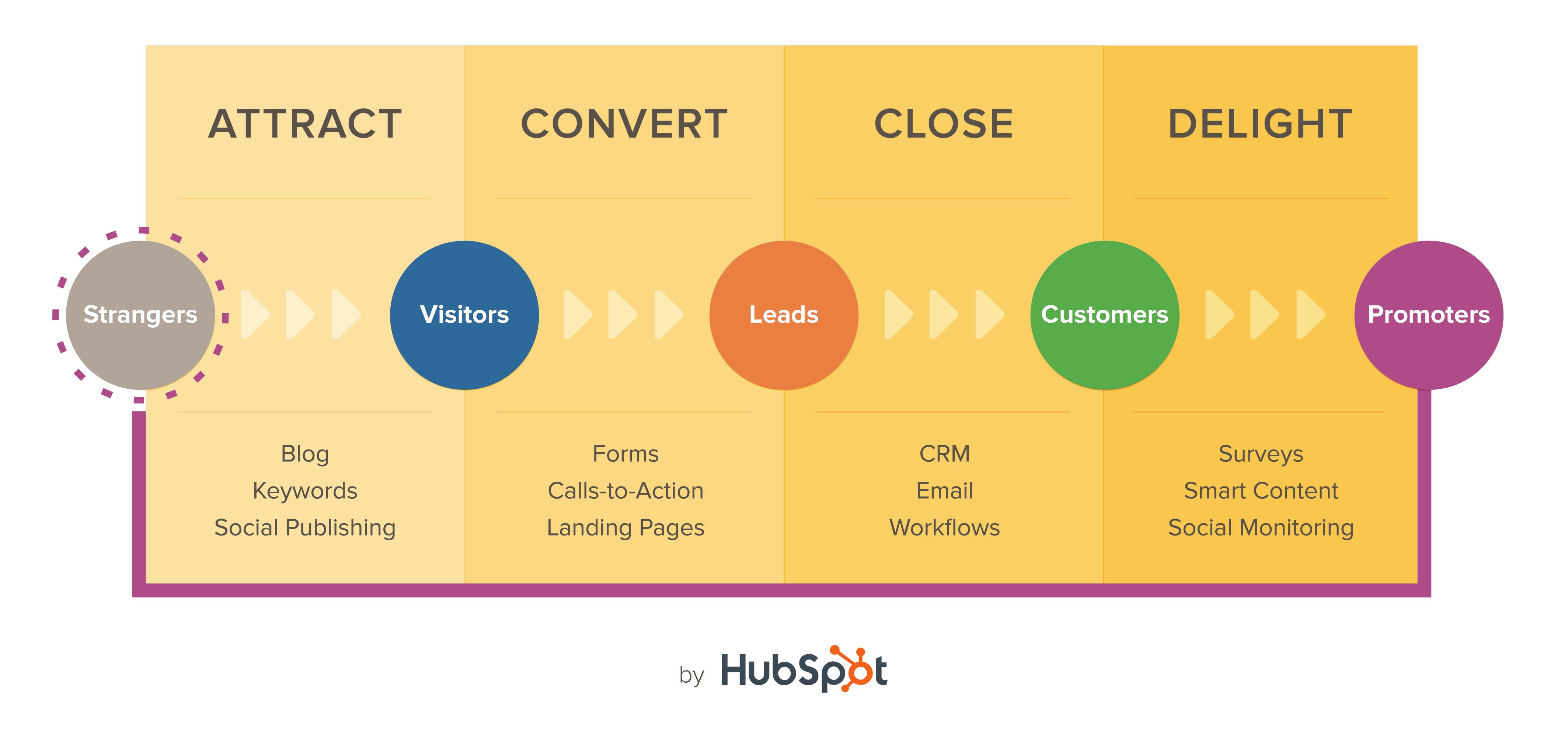 Az inbound marketing által alkalmazott vásárlói útvonal a HubSpot-tól. Az egyes lépések közt jelentős számú érdeklődőt veszíthetünk, ha a munkánk nem precíz.