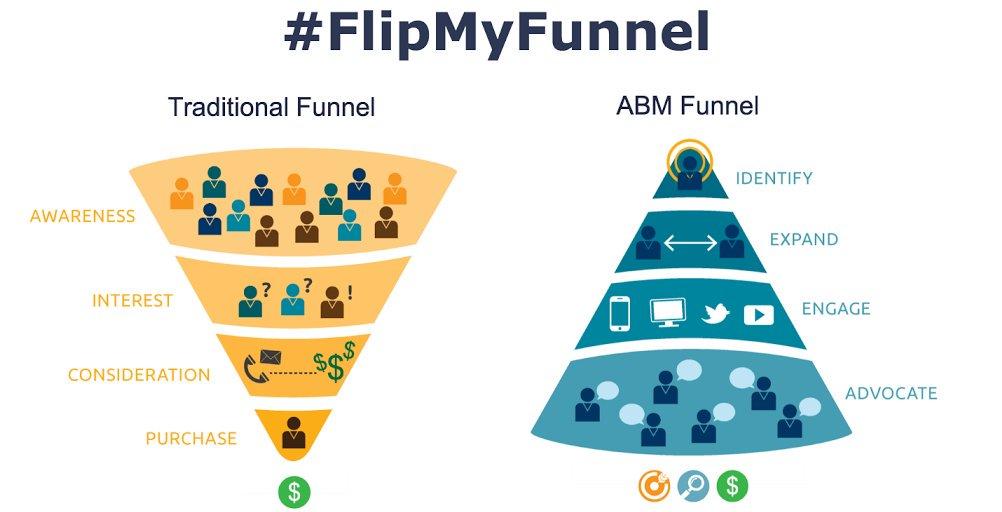 A hagyományos marketingmegoldások és az ABM fordított csatornája.