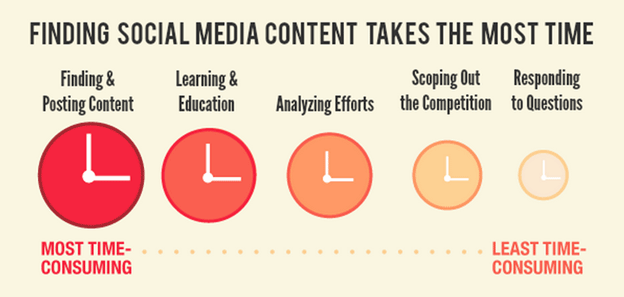 A blogok mellett a folyamatos közösségi média jelenlét is rengeteg időt igényel!