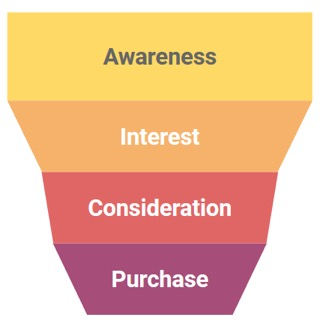 B2B keresőoptimalizálás során kiemelten fontos a vásárlási folyamat szem előtt tartása.