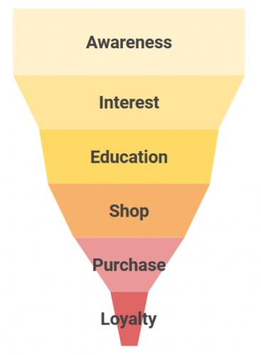 B2B értékesítés során a vásárlói út hosszabb, mint normál esetben.