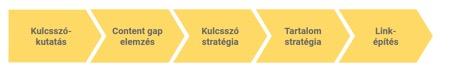 A B2B keresőoptimalizálás egy kiemelten fontos része a content mapping!