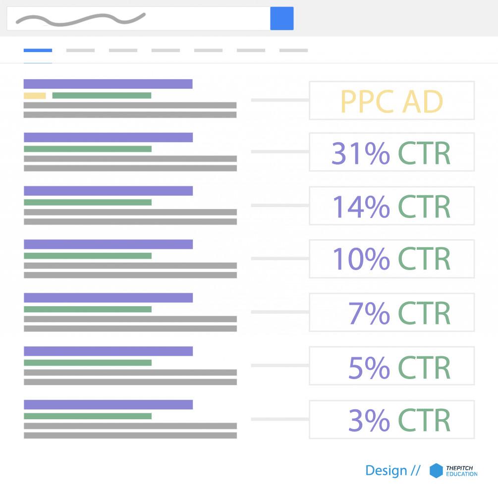 Google helyezésekhez tartozó organikus átkattintási arányok