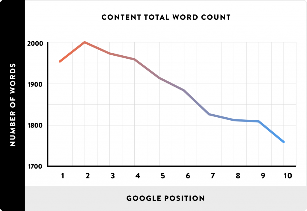 a tartalomban használt szavak száma korrelál a Google pozícióval