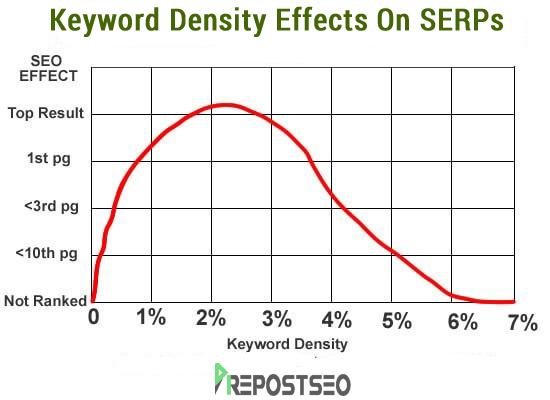 Az optimális kulcsszó sűrűség változó, seo szempontból a 2000+ szavas tartalmak a legjobbak.