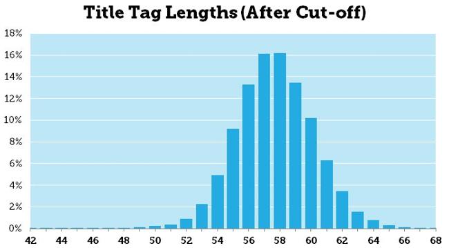A MOZ kutatása szerint az optimális címsor karakterszám 50-60 karakter.